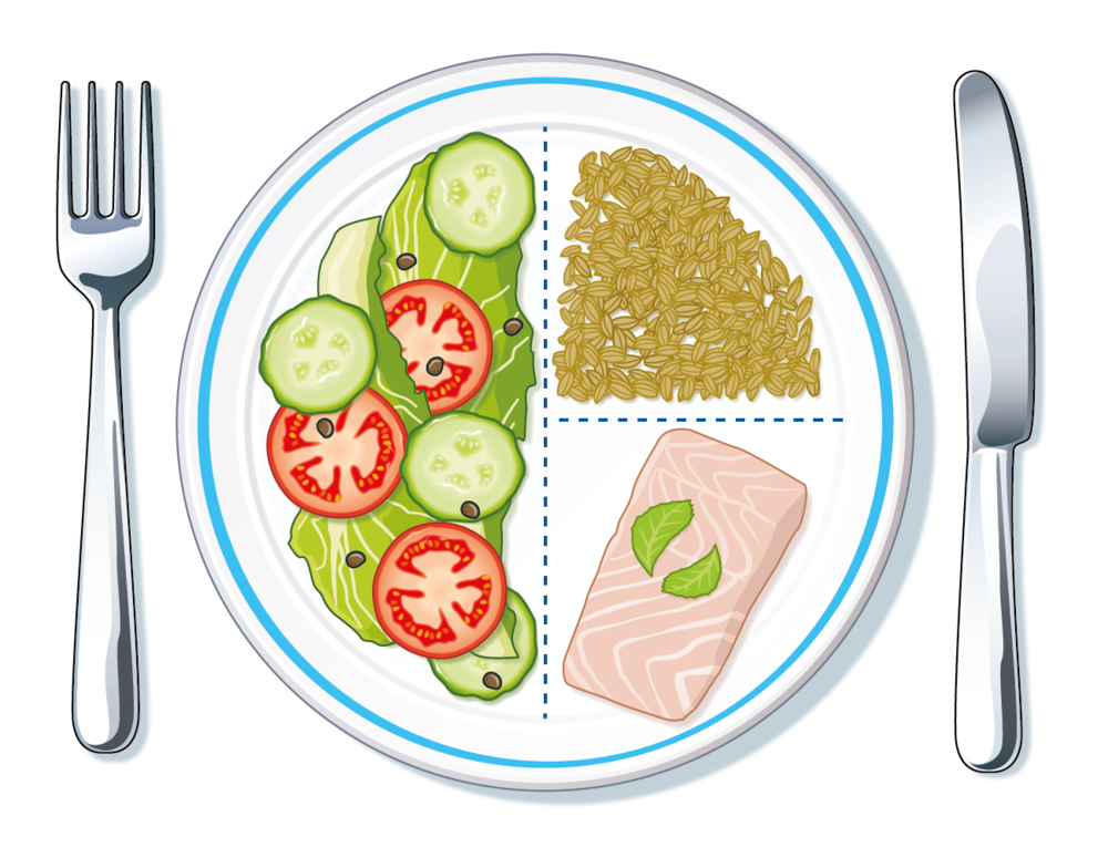 Plate of balanced food