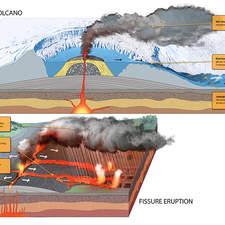 shield volcano and fissure eruption